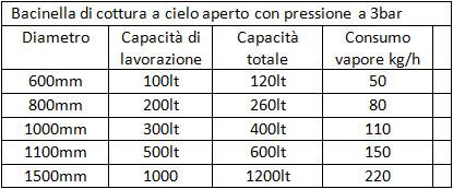 Bacinella di cottura 3bar - www.pontecorvosrl.it