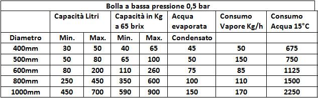 Bolla a bassa pressione - www.pontecorvosrl.it